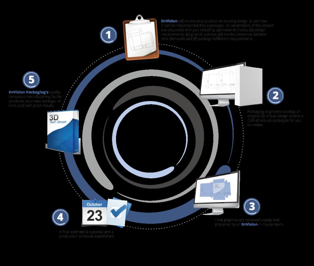 Envision_packaging_chart_artwork